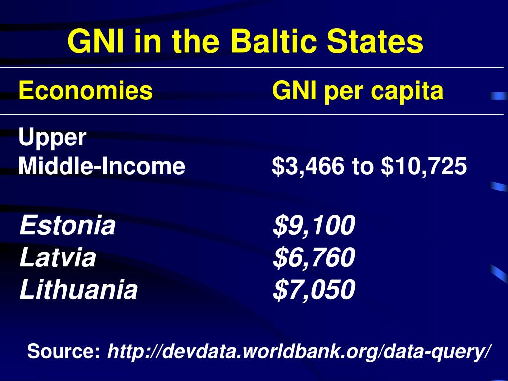 GNI in the Baltic States