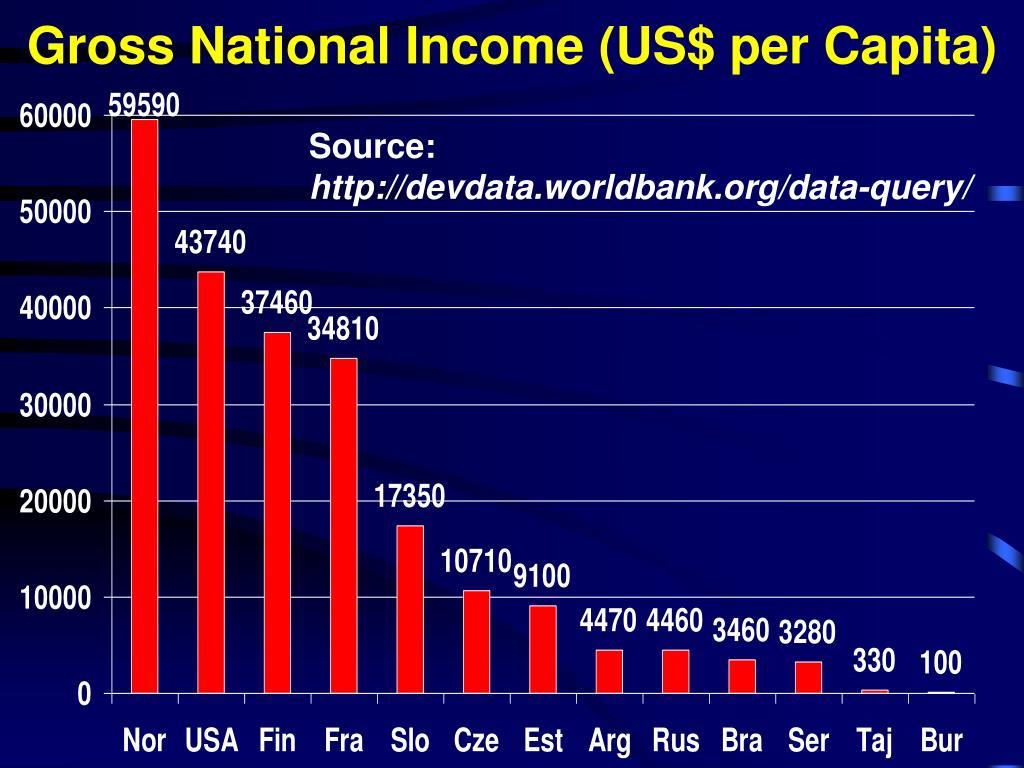Gross National Income (US$ per Capita)