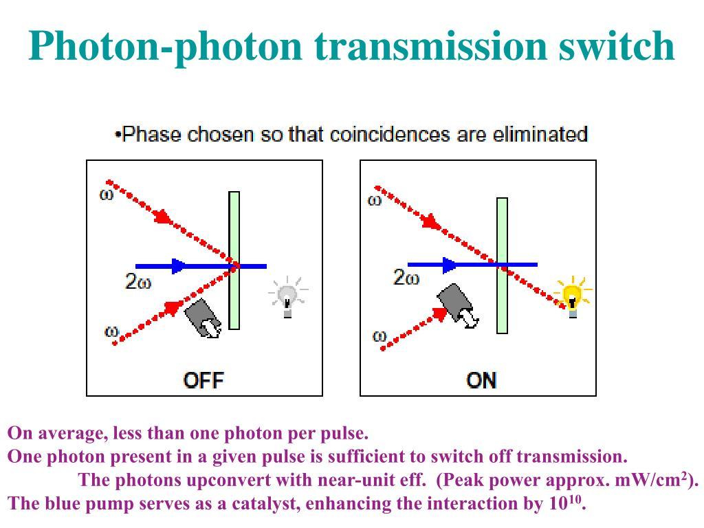 Photon-photon transmission switch