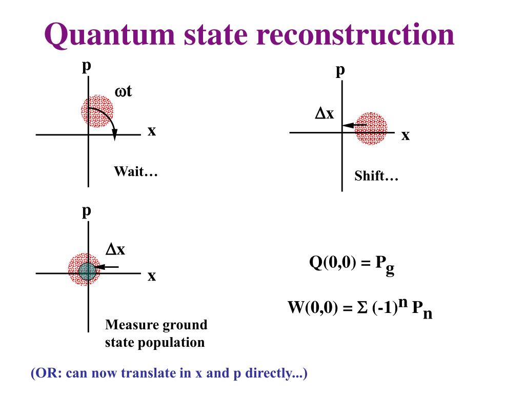 Quantum state reconstruction