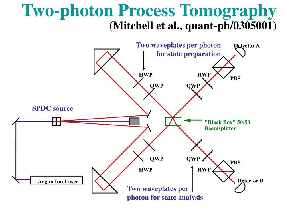 Two-photon Process Tomography