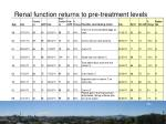 renal function returns to pre treatment levels