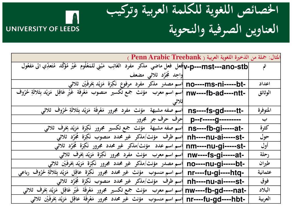 الخصائص اللغوية للكلمة العربية وتركيب العناوين الصرفية والنحوية