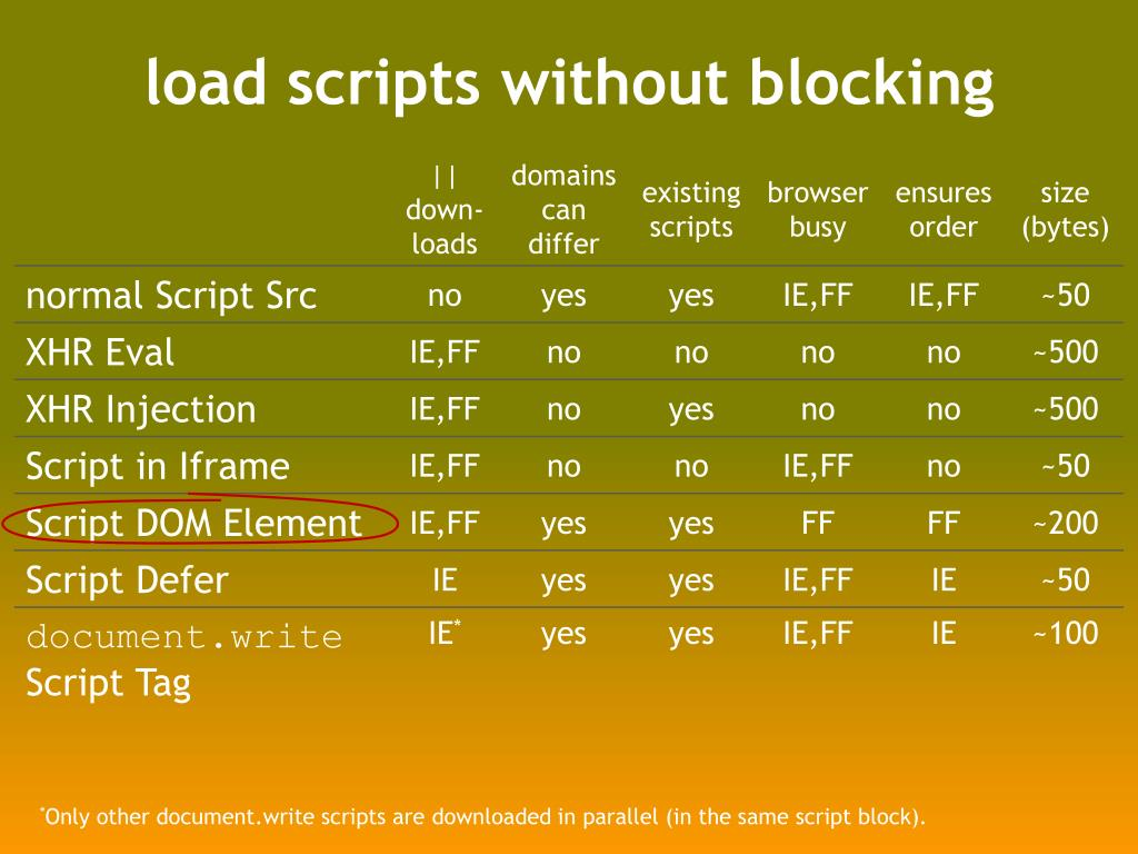 load scripts without blocking