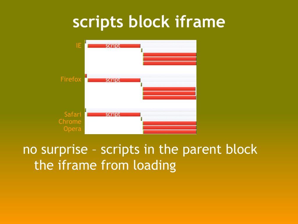 scripts block iframe