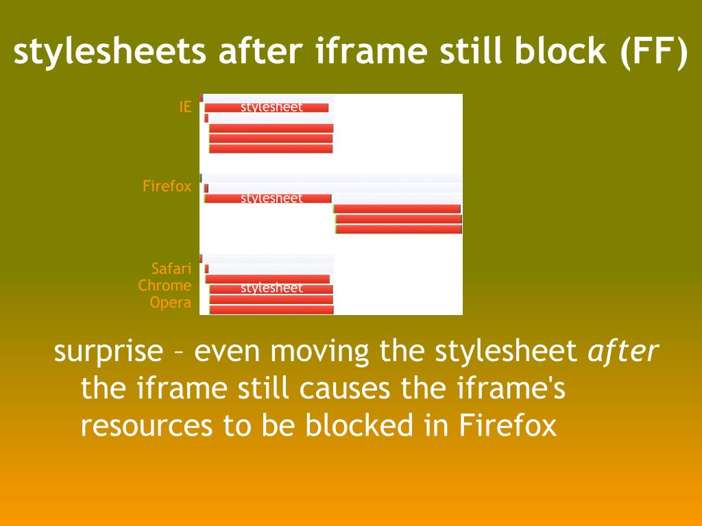 stylesheets after iframe still block (FF)