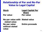 relationship of par and no par value to legal capital