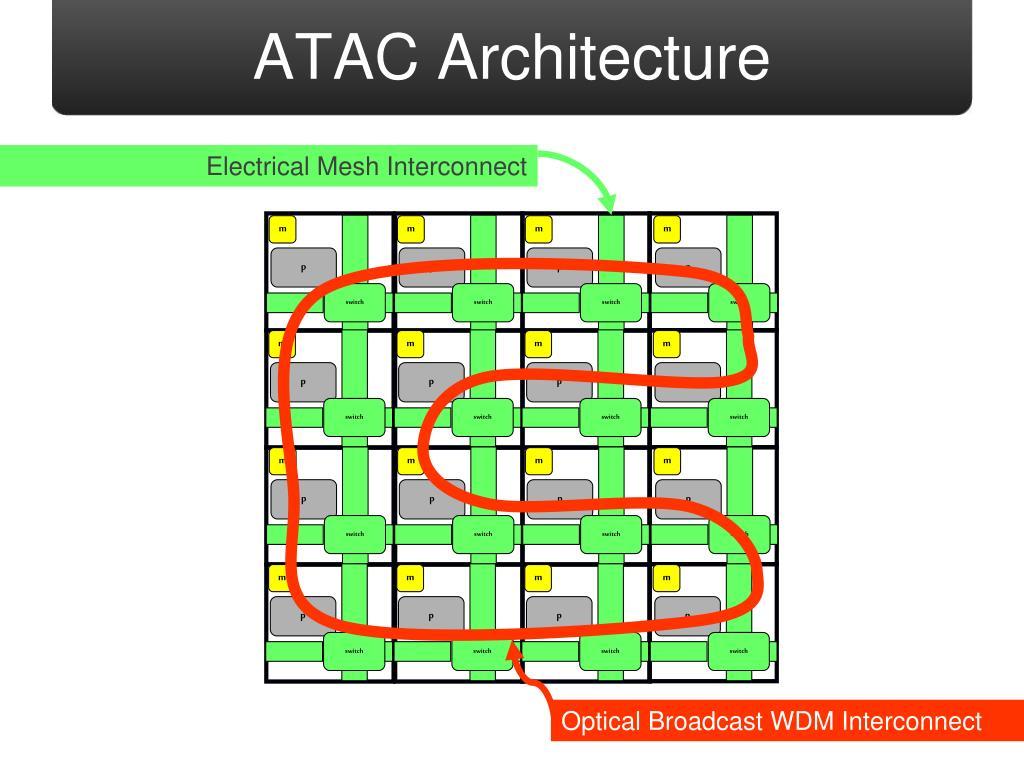 ATAC Architecture