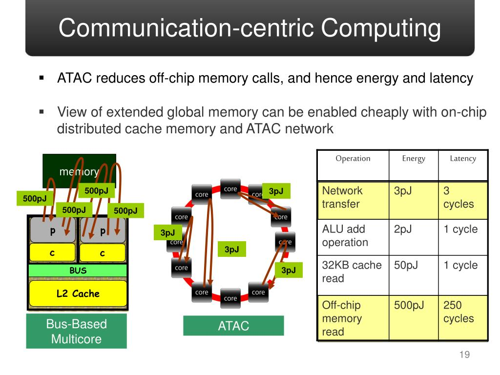 Communication-centric Computing