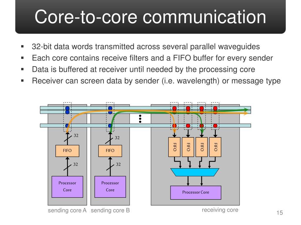 Core-to-core communication
