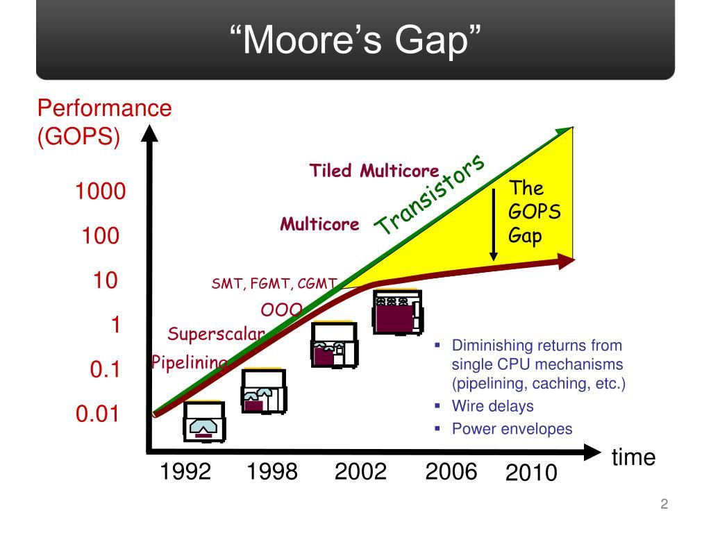 """Moore's Gap"""