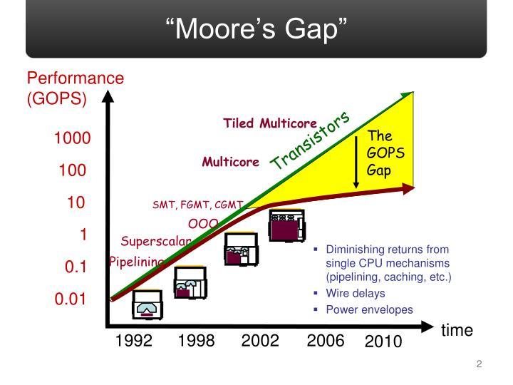 Moore s gap