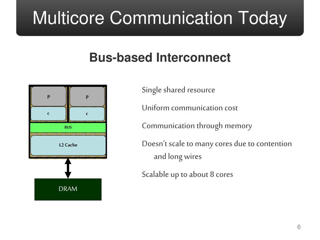 Multicore Communication Today