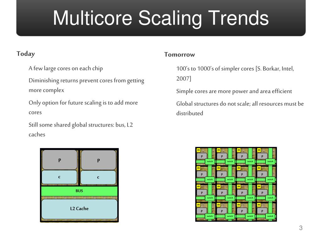 Multicore Scaling Trends
