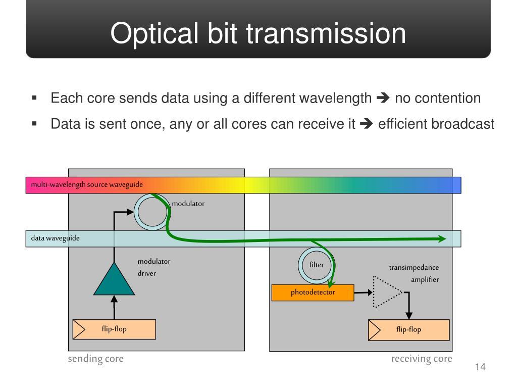 Optical bit transmission