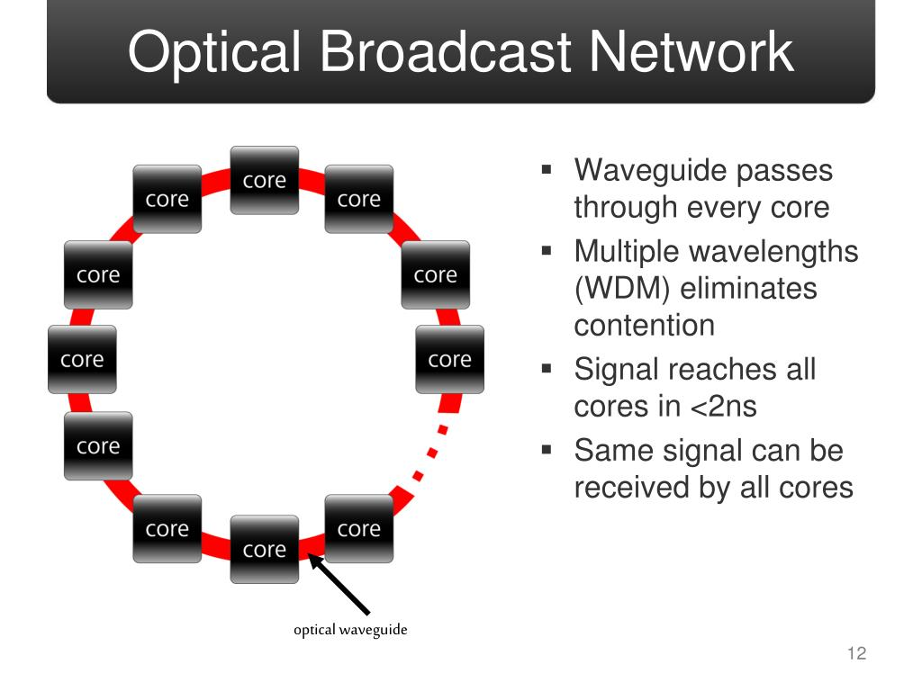 Optical Broadcast Network