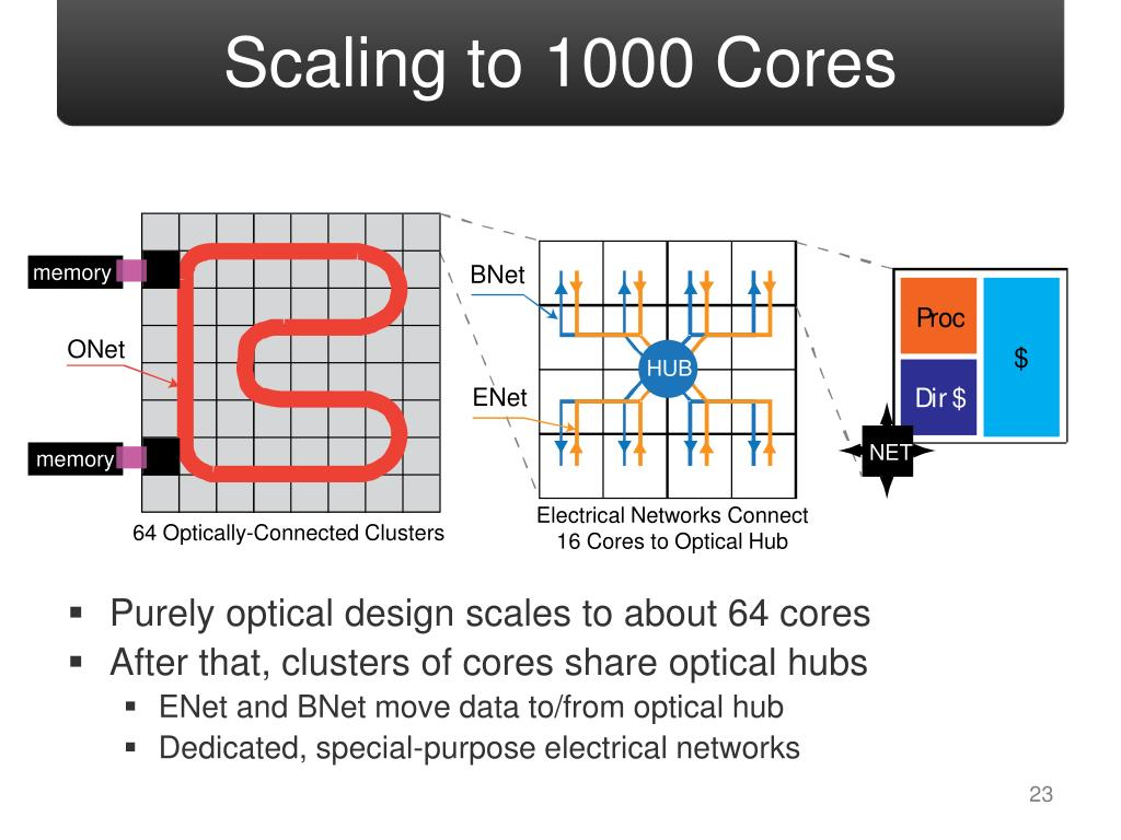 Scaling to 1000 Cores