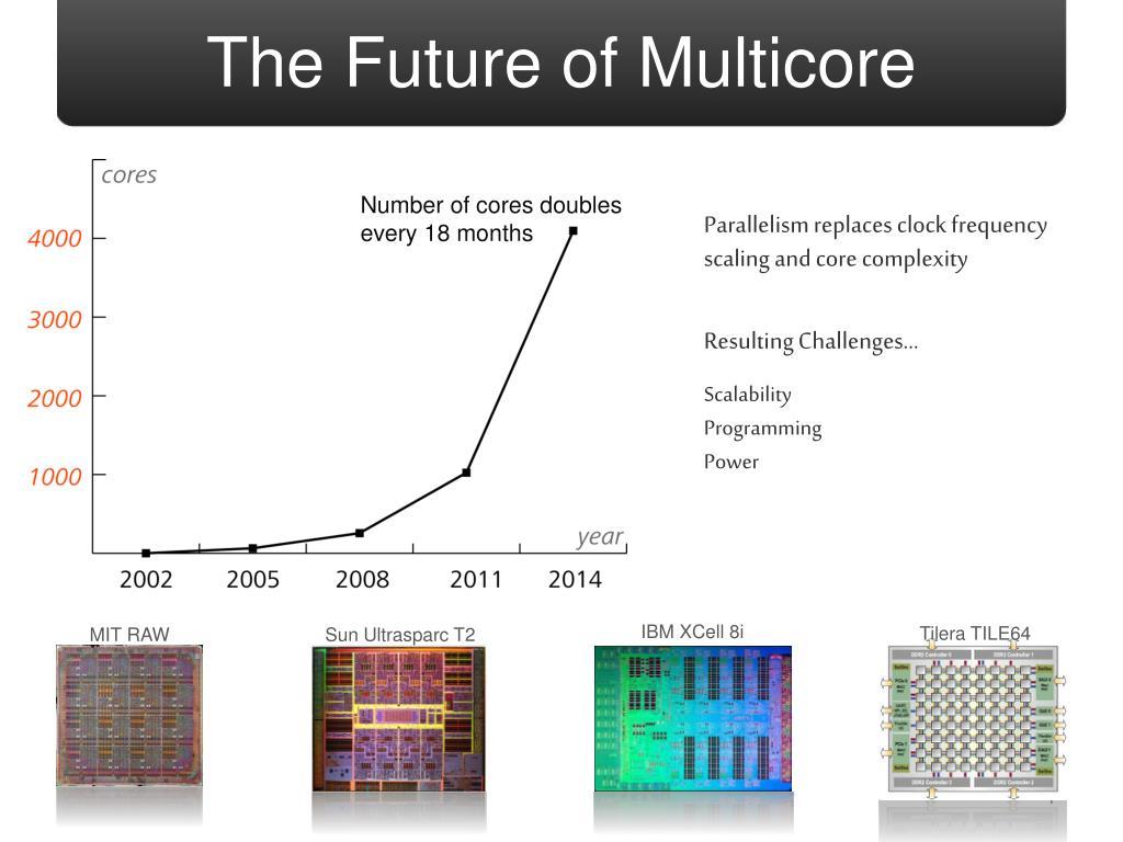 The Future of Multicore