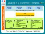 structure de la programmation fran aise