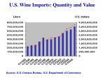 u s wine imports quantity and value