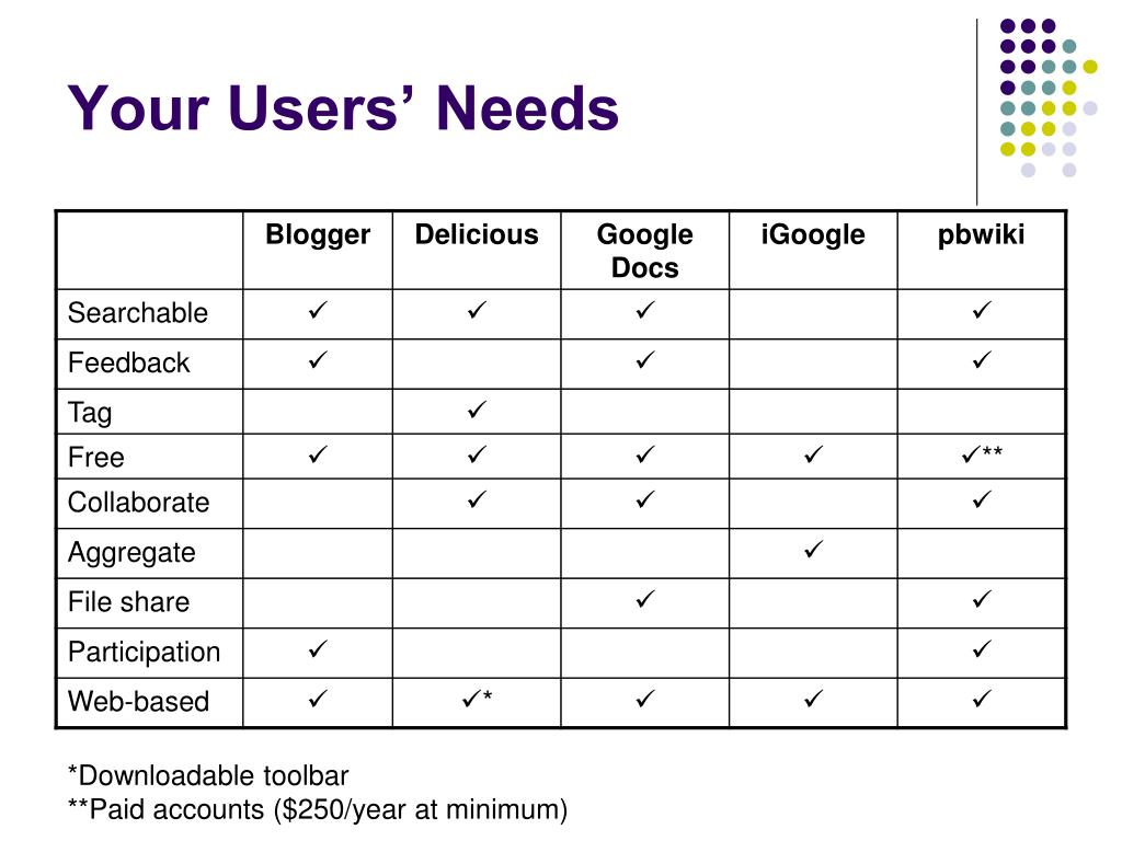 Your Users' Needs
