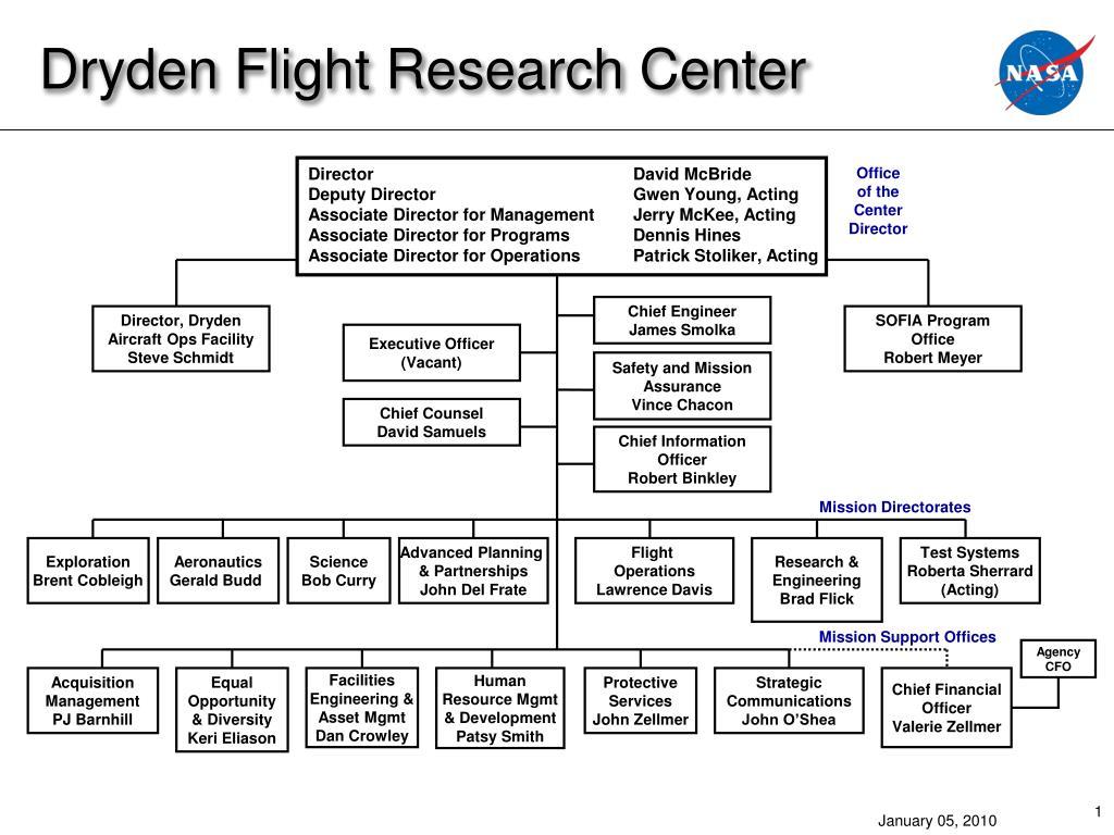 dryden flight research center l.