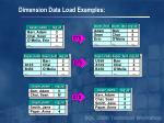 dimension data load examples