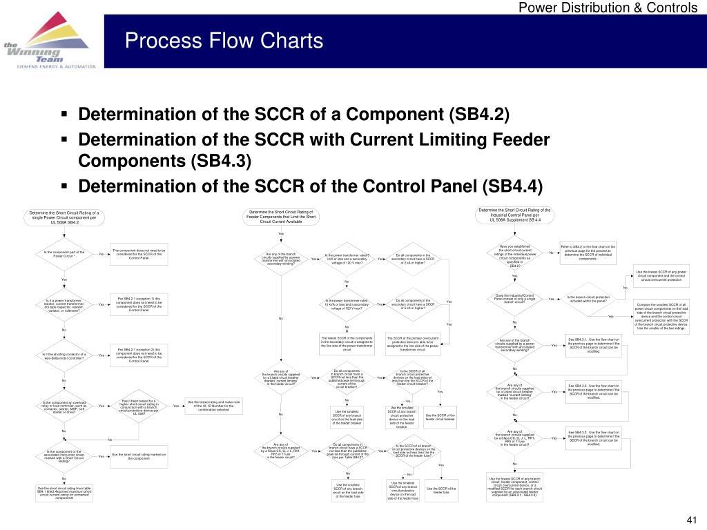 Process Flow Charts
