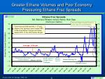 greater ethane volumes and poor economy pressuring ethane frac spreads