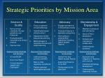 strategic priorities by mission area