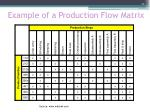 example of a production flow matrix
