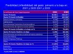 flexibilidad inflexibilidad del gasto primario a la baja en 2001 y 2009 2001 y 2009
