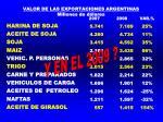 valor de las exportaciones argentinas millones de d lares