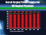 overall surgical patient satisfaction roi hospital physicians