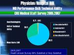 physician hospital roi md performance skill technical ability chs medical staff survey 2005 2007