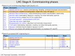 lhc stage a commissioning phases