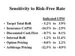 sensitivity to risk free rate