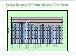 cancer surgery 90 th percentile wait time trend