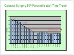 cataract surgery 90 th percentile wait time trend