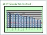ct 90 th percentile wait time trend