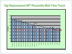 hip replacement 90 th percentile wait time trend