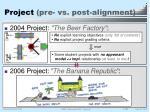 project pre vs post alignment