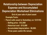 relationship between depreciation expense and accumulated depreciation worksheet eliminations