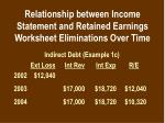 relationship between income statement and retained earnings worksheet eliminations over time