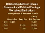 relationship between income statement and retained earnings worksheet eliminations