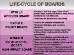 life cycle of boards9
