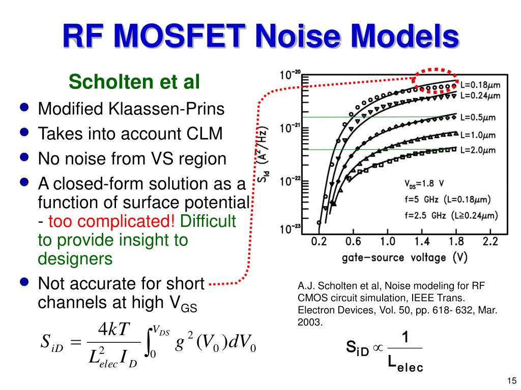 RF MOSFET Noise
