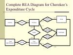 complete rea diagram for cherokee s expenditure cycle