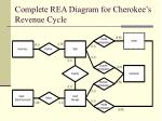 complete rea diagram for cherokee s revenue cycle