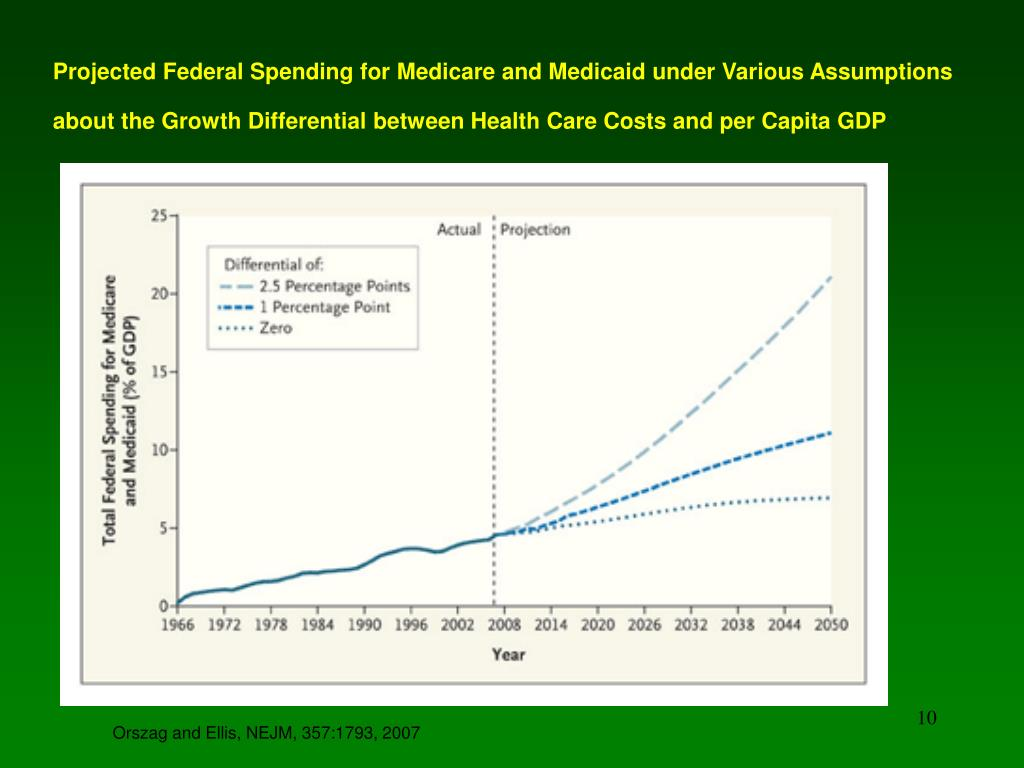Projected Federal Spending for Medicare and Medicaid under Various Assumptions about the Growth Differential between Health Care Costs and per Capita GDP